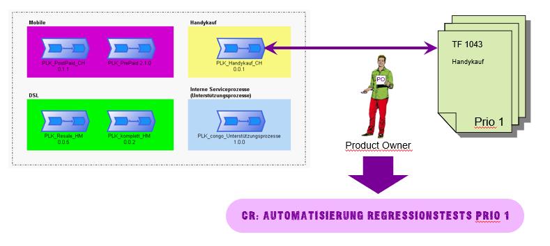 Testautomatisierungs CRs