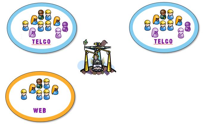 Vergrößerung der bestehenden Teams durch neue Mitglieder